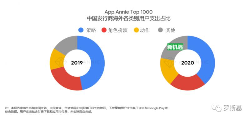 App Annie Top 1000, 中国发行商海外各类别用户支出占比,Nativex