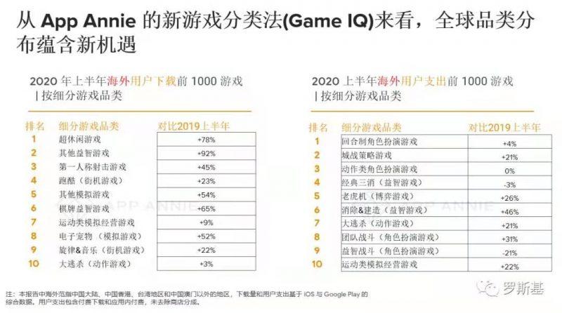 从App Annie的新游戏分类法(Game IQ) 来看,全球品类分布蕴含新机遇,Nativex