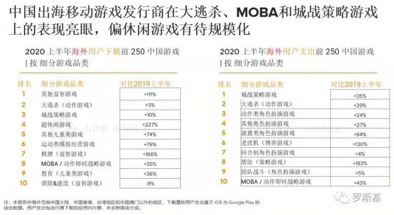 中国出海移动游戏发行商在大逃杀、MOBA和城战策略游戏上的表现亮眼,偏休闲游戏有待规模化,Nativex