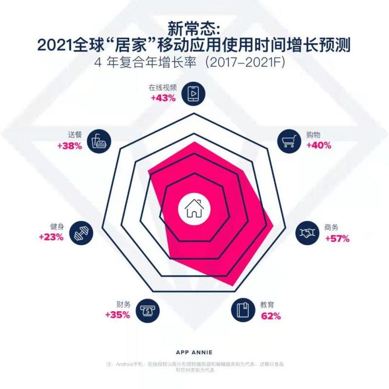 """新常态:2020全球""""居家""""移动应用使用时间增长预测,Nativex"""