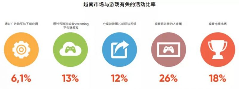 越南市场与游戏有关的活动比率,Nativex