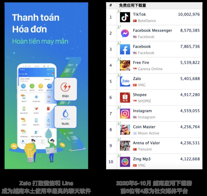 越南部分软件相关数据,Nativex