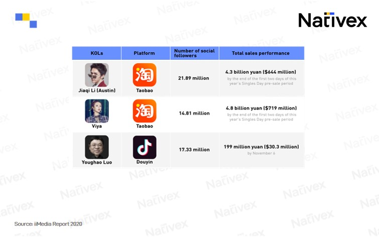 KOL sales record,Nativex