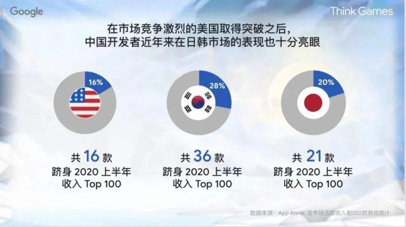 中国开发者近年来在日韩市场的表现也十分亮眼,Nativex