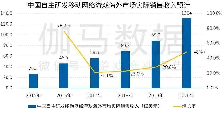 中国自主研发移动网络游戏海外市场实际销售收入预计,Nativex