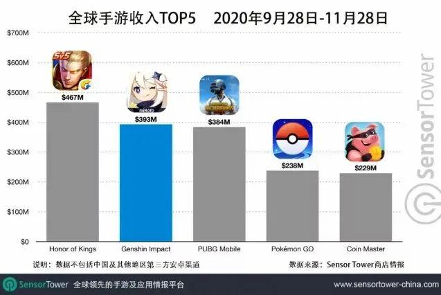 全球手游收入TOP5,Nativex