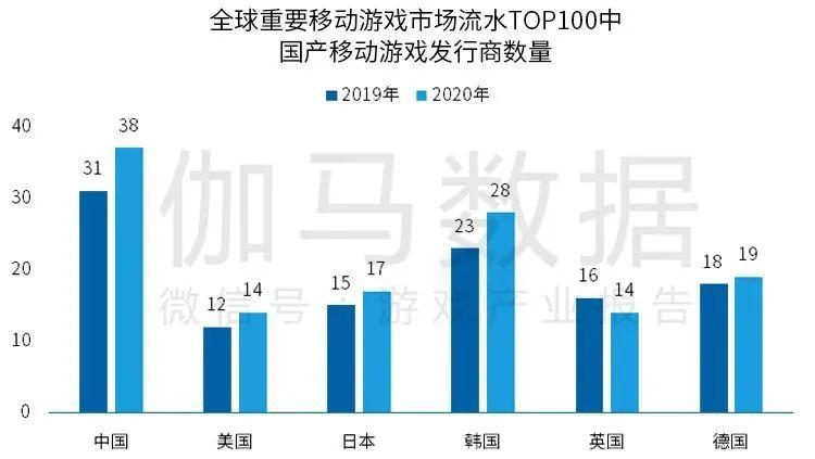 全球重要移动游戏市场流水TOP100中国产移动游戏发行商数量,Nativex