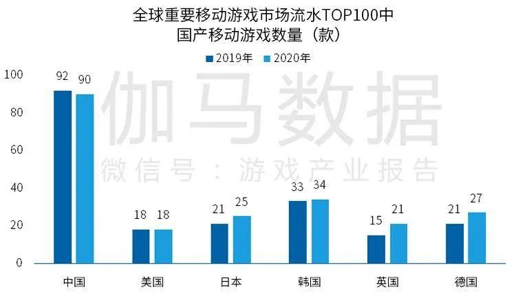 全球重要移动游戏市场流水TOP100中国产移动游戏数量(款),Nativex