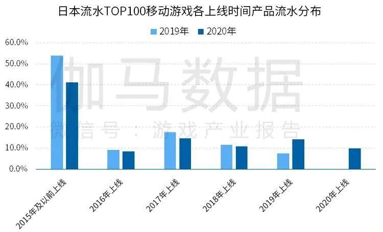 日本流水TOP100移动游戏各上线时间产品流水分布,Nativex