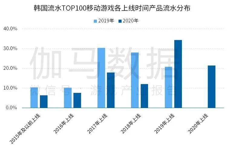 韩国流水TOP100移动游戏各上线时间产品流水分布,Nativex