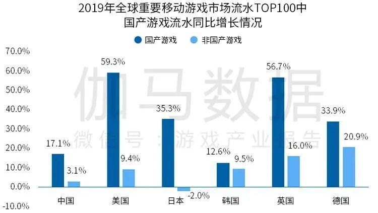 2019年全球重要移动游戏市场流水TOP100中国产游戏流水同比增长情况,Nativex