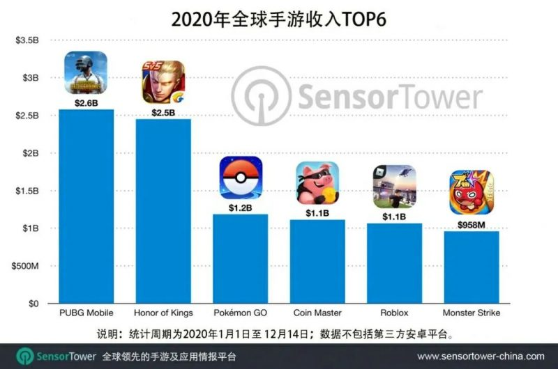 2020年全球手游收入TOP6,Nativex