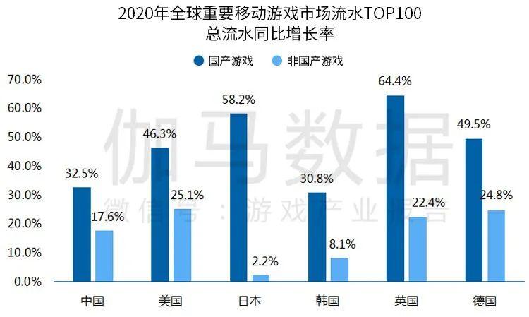 2020年全球重要移动游戏市场流水TOP100总流水同比增长率,Nativex