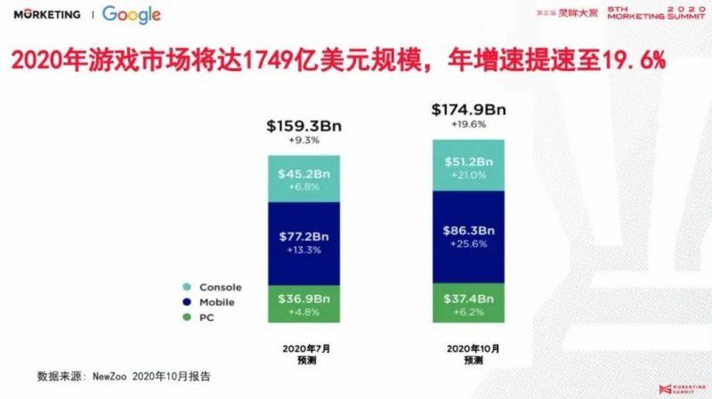 2020年游戏市场将达1749亿美元规模,年增速提至19.6%,Nativex