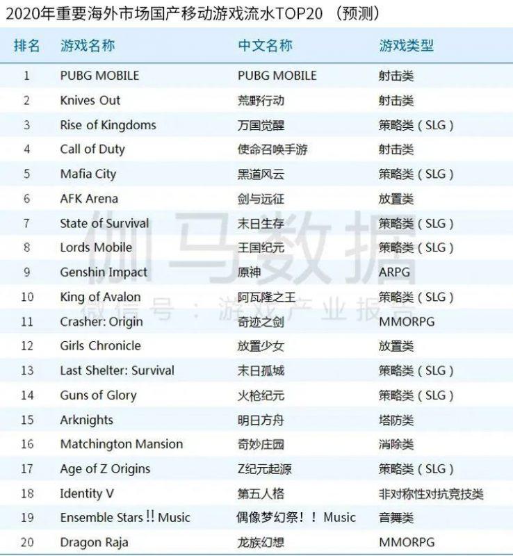 2020年重要海外市场国产移动游戏流水TOP20(预测),Nativex