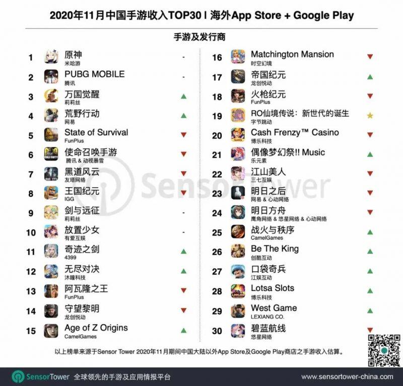 2020年11月中国手游收入TOP30,Nativex