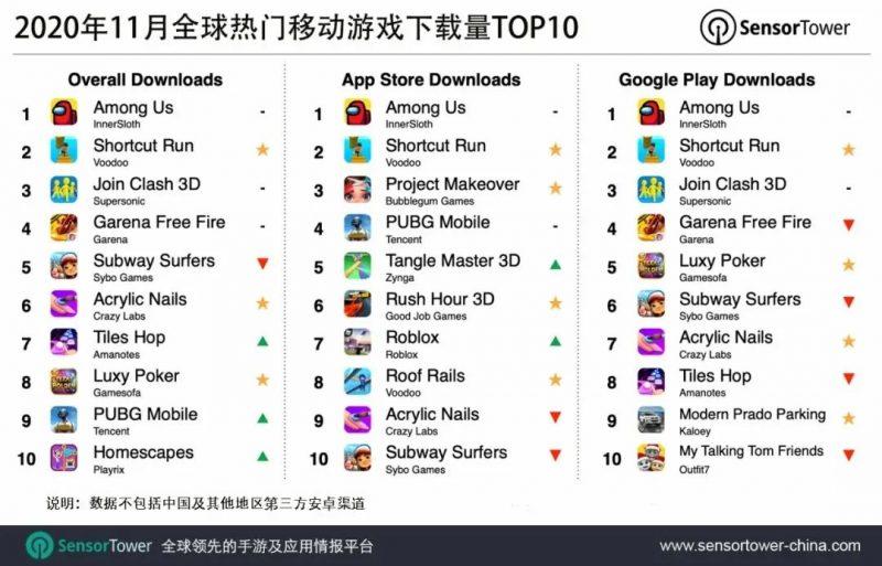 2020年11月全球热门移动游戏下载量TOP10,Nativex