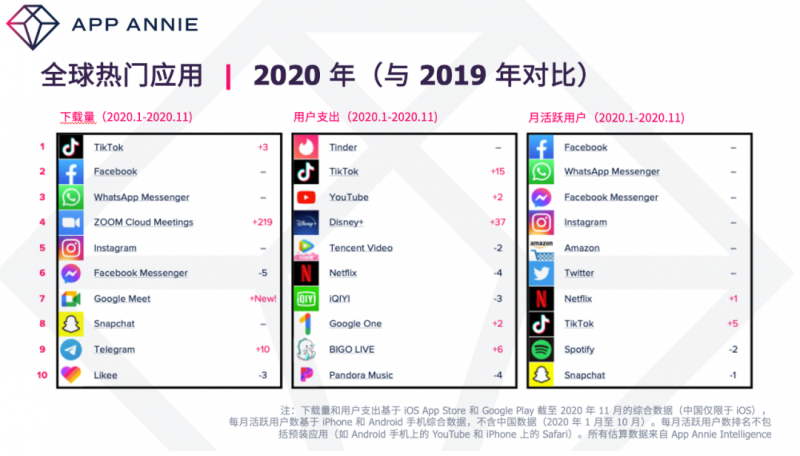 App Annie 全球热门应用2020,Nativex