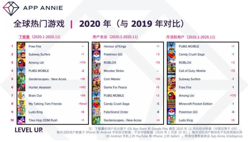 App Annie 全球热门游戏2020,Nativex