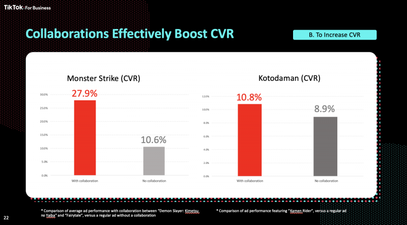 collaborations effectively boost CVR-to increase CVR, Nativex