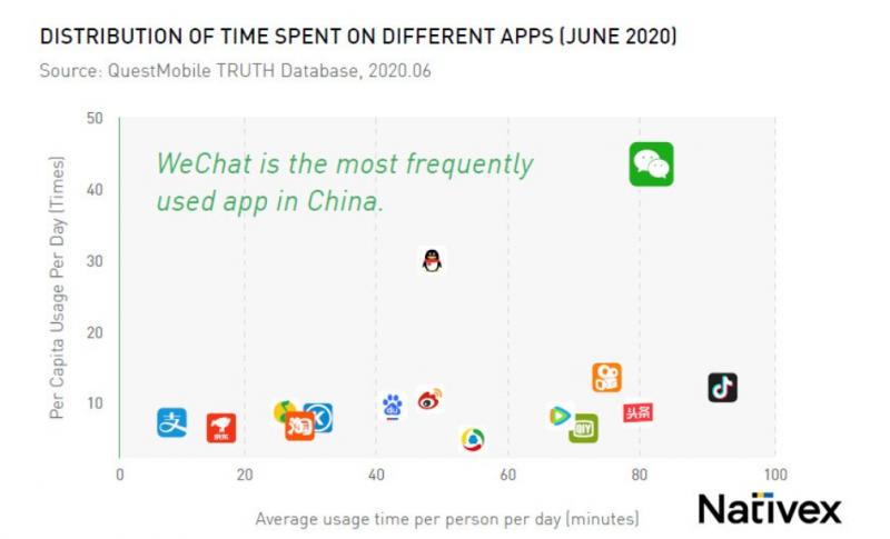 Nativex WeChat all-in-one super appFree eBook