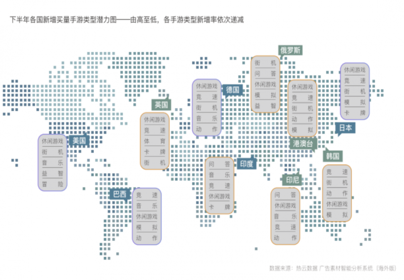 下半年各国新增买量手游类型潜力图,Nativex
