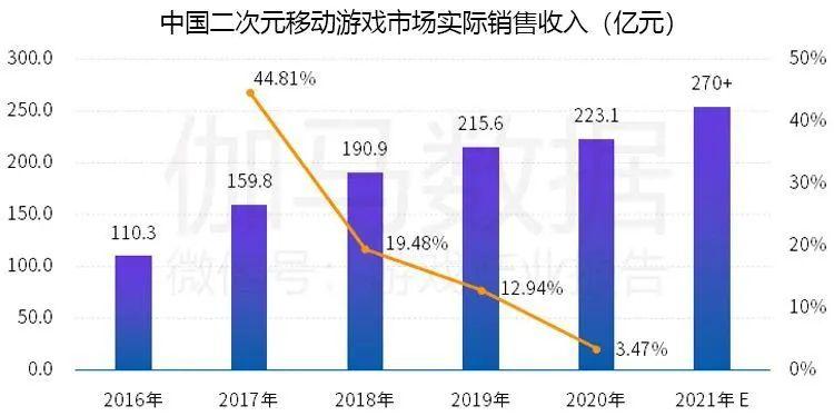 中国二次元移动游戏市场实际销售收入,Nativex