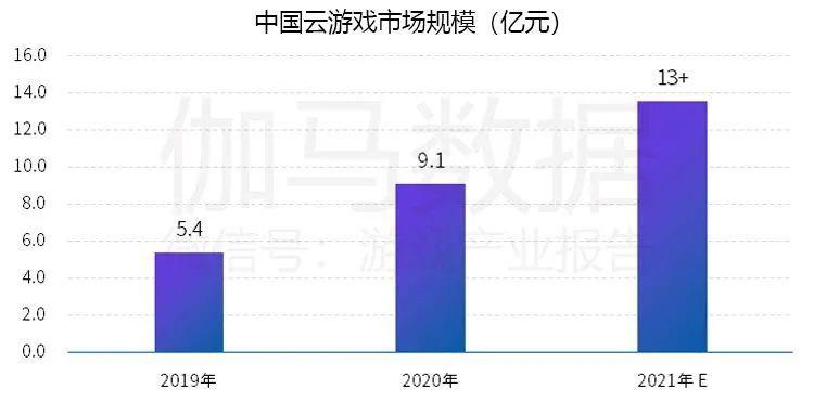中国云游戏市场规模,Nativex