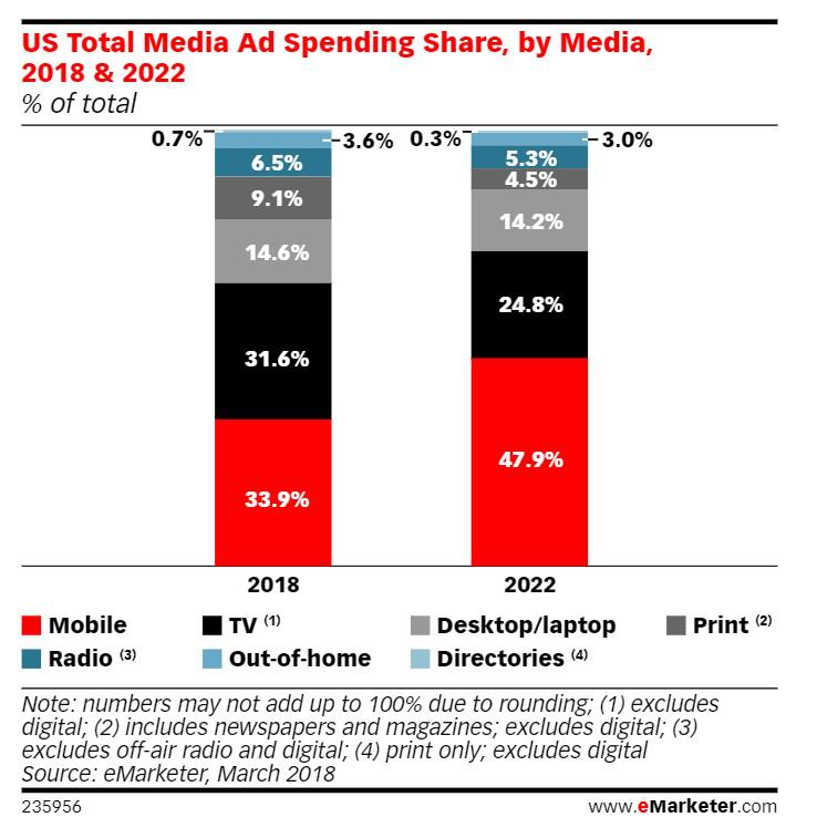 US total media Ad spending share, Nativex