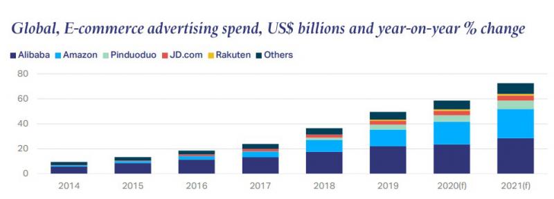 Global ecommerce advertising spend, Nativex