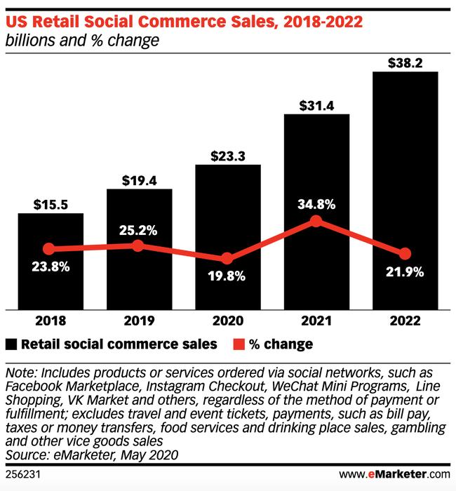 US retail social commerce sales, Nativex