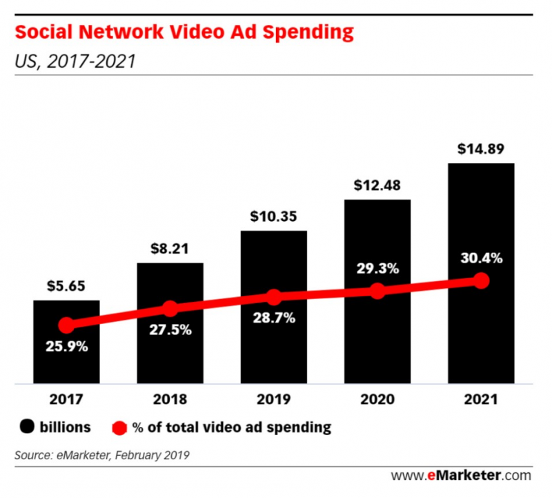 social network video ad spending, Nativex