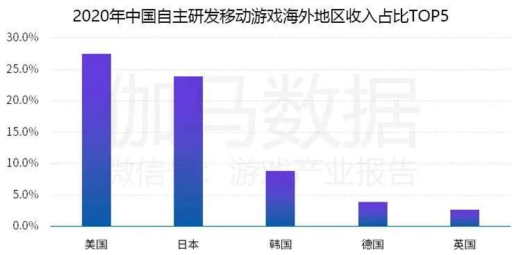 2020年中国自主研发移动游戏海外地区收入占比TOP5, Nativex