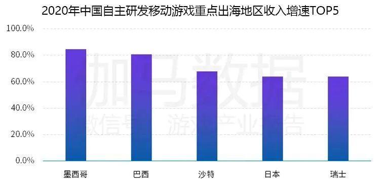 2020年中国自主研发移动游戏重点出海地区收入证书TOP5,Nativex