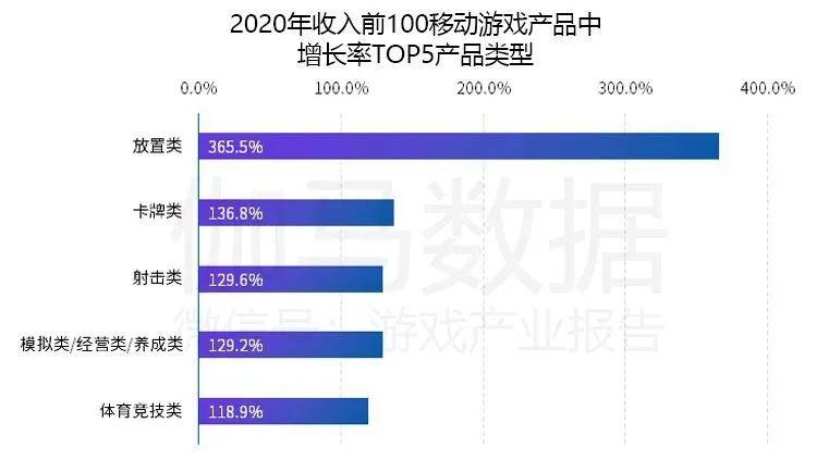 2020年收入前100移动游戏产品中增长率TOP5产品类型,Nativex