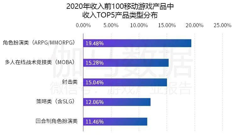 2020年收入前100移动游戏产品中收入TOP5产品类型分布,Nativex