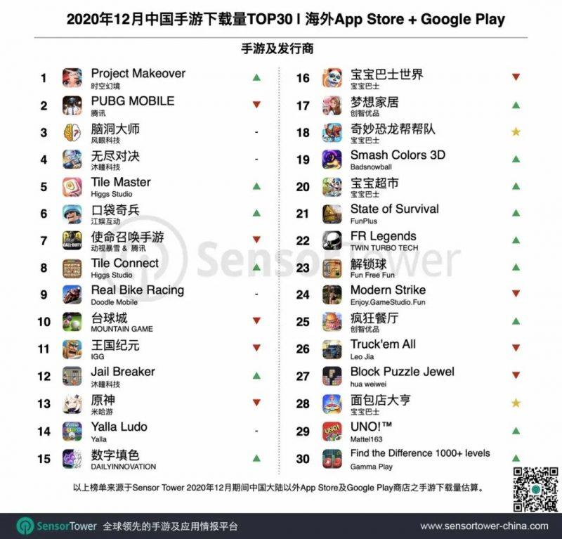 2020年12月中国手游下载量TOP30,Nativex