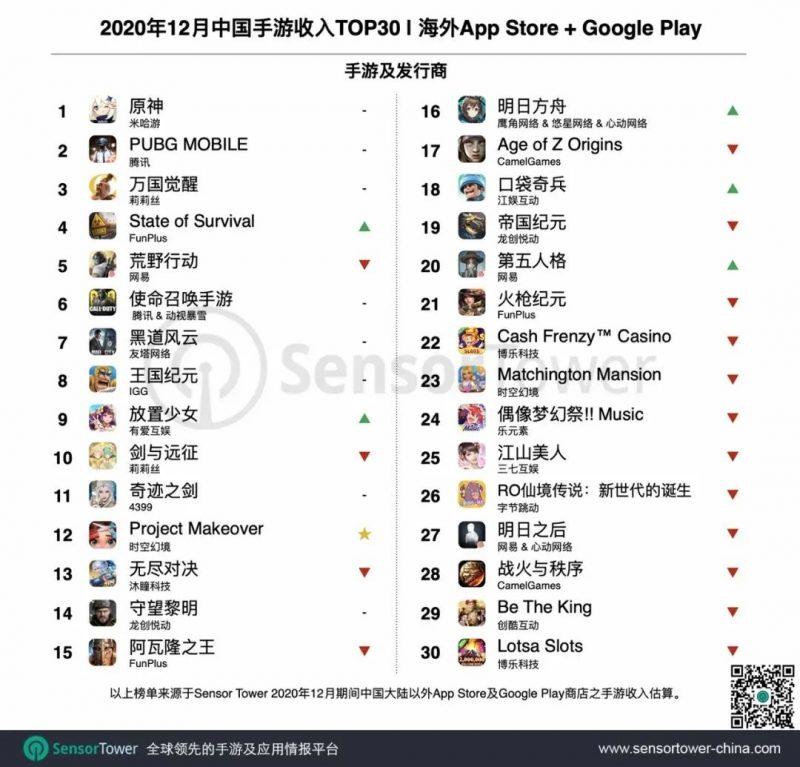 2020年12月中国手游收入TOP 30, Nativex