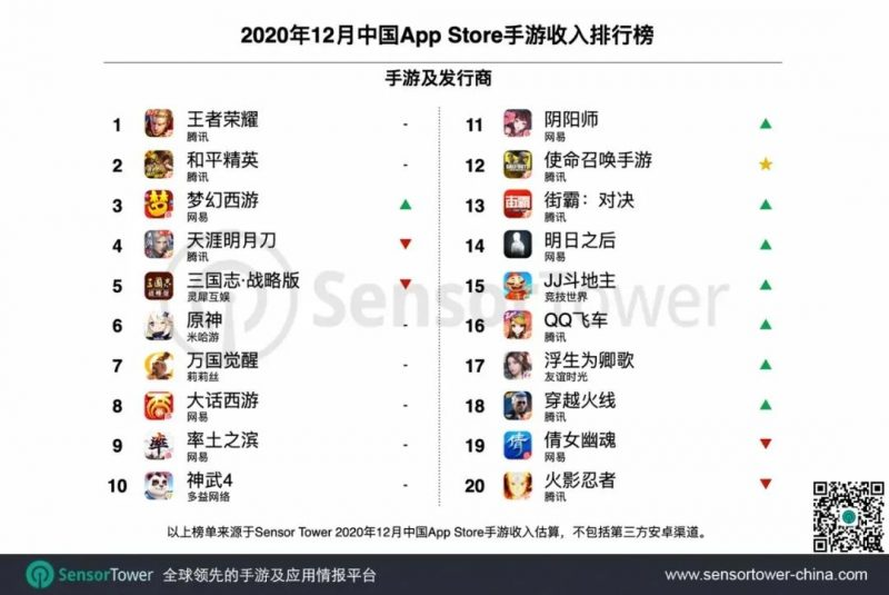 2020年12月中国App Store手游收入排行榜, Nativex