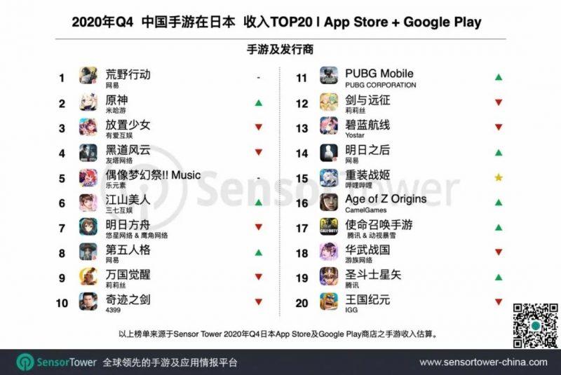 2020年Q4中国手游在日本收入TOP20,Nativex