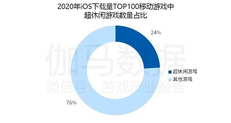 2020iOS下载量TOP100移动游戏中超休闲游戏数量占比,Nativex
