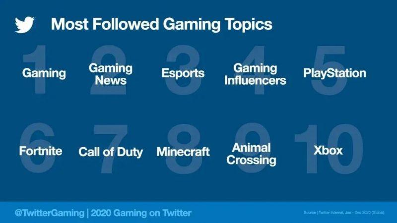 Most followed gaming topics, Nativex