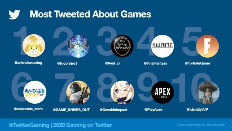 Most tweeted about games, Nativex