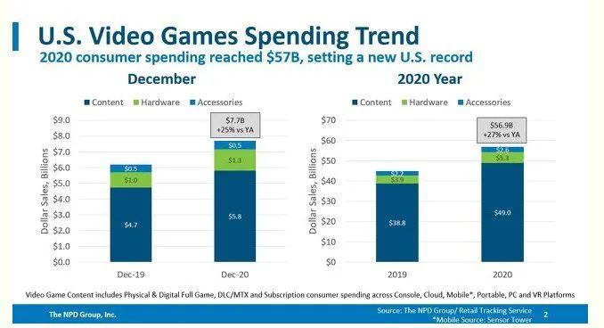 US video games spending trend, Nativex