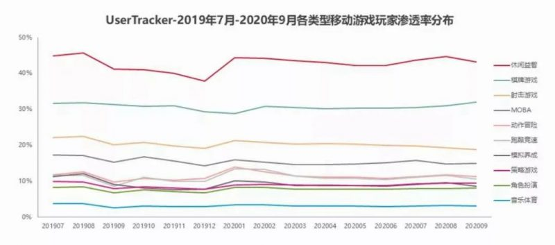 UserTracker 2019年7月-2020年9月个类型移动游戏玩家渗透率分布,Nativex