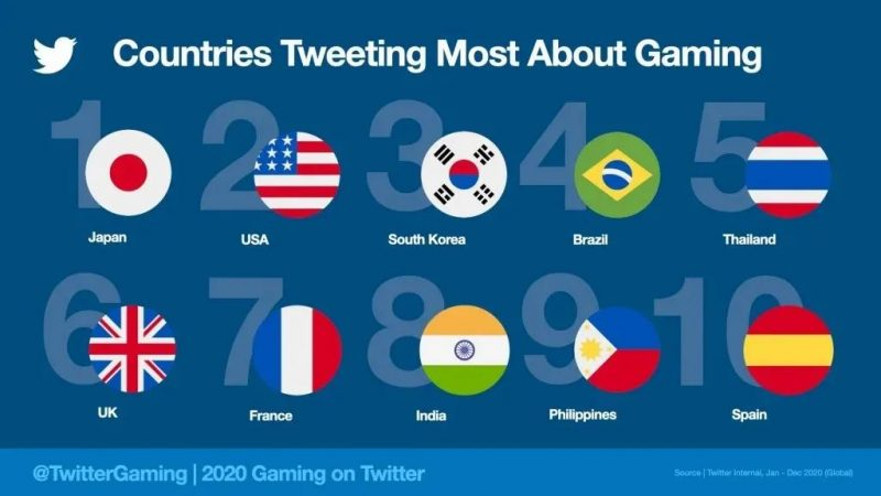 countries tweeting most about gaming,Nativex