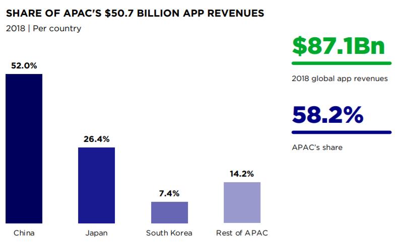 sharee of APAC`s $ 50.7 billion app revenues, Nativex
