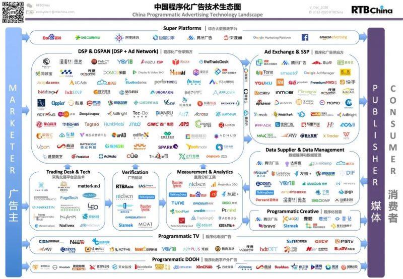 中国程序化广告技术生态图,Nativex