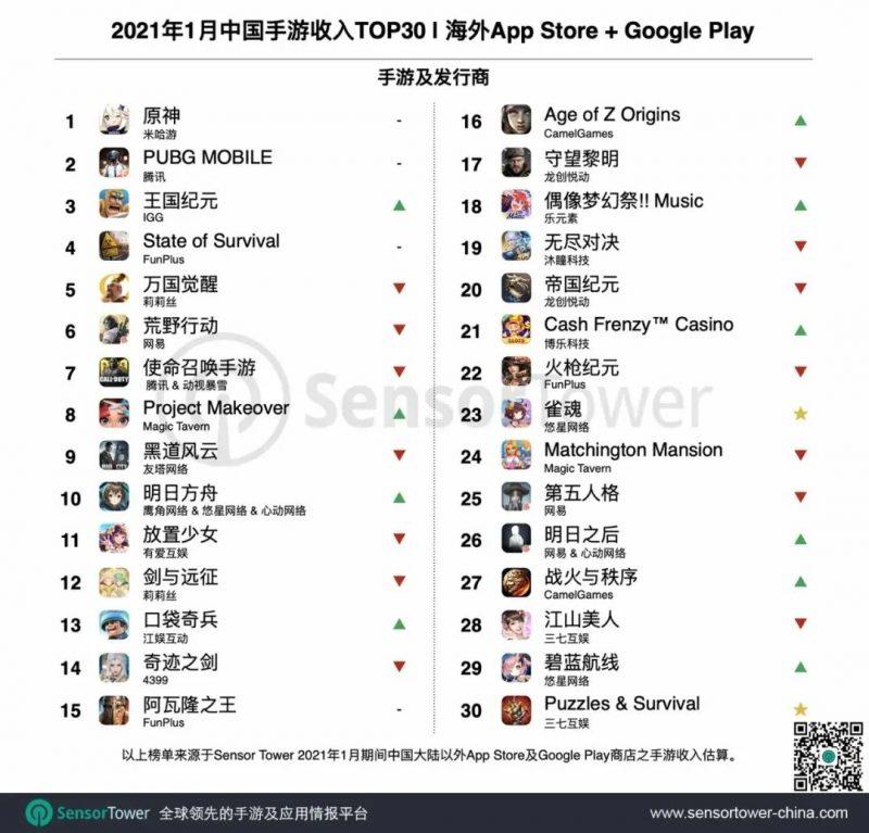 2021年1月中国手游收入TOP30,Nativex
