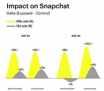 Impact on Snaphat, Nativex